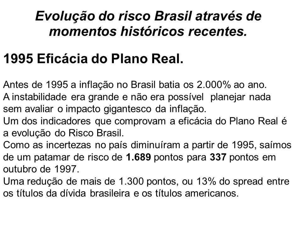 Evolução do risco Brasil através de momentos históricos recentes.