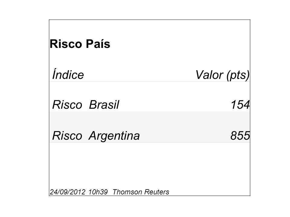 Risco País Índice Valor (pts) Risco Brasil 154 Risco Argentina 855
