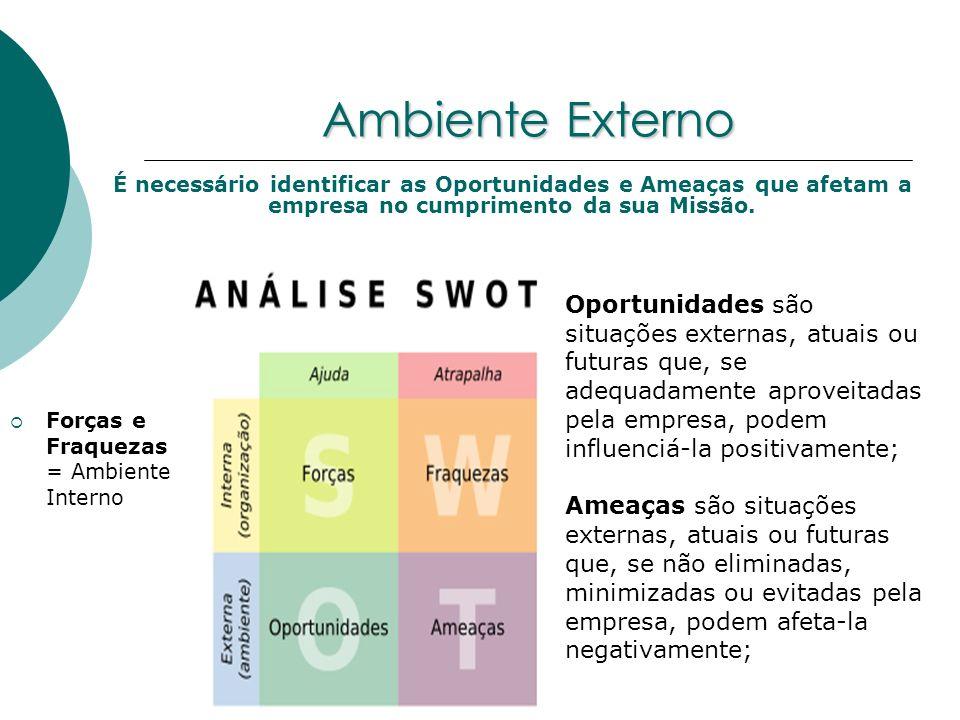 Ambiente Externo É necessário identificar as Oportunidades e Ameaças que afetam a empresa no cumprimento da sua Missão.