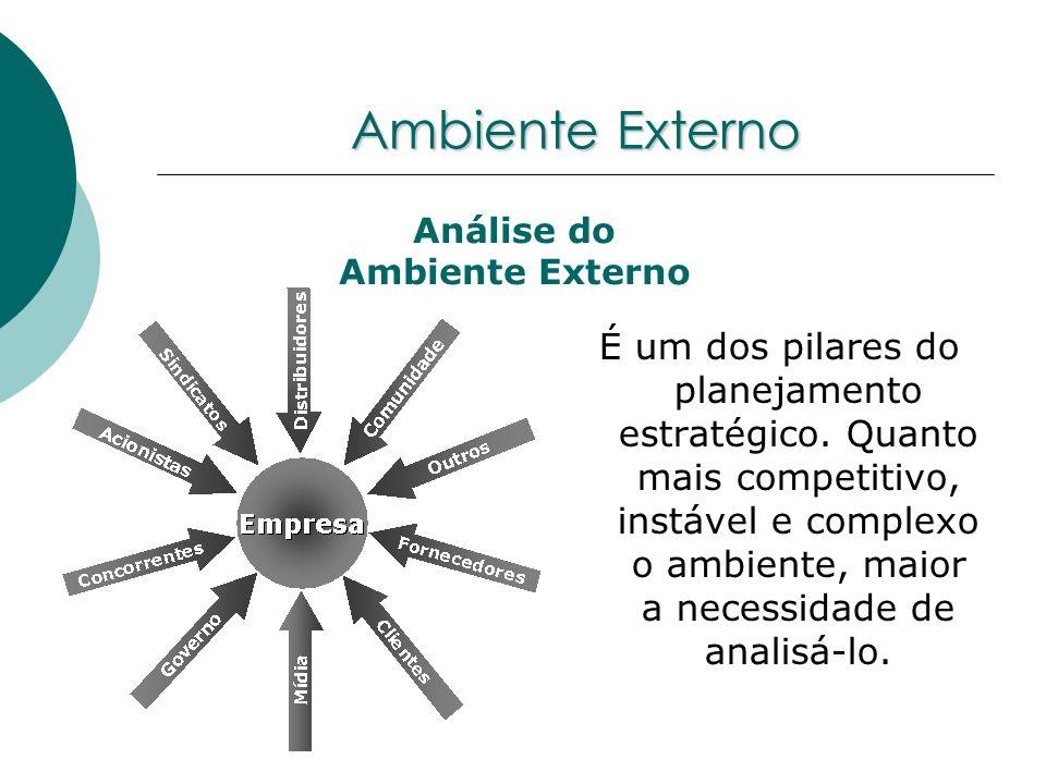 Ambiente Externo Análise do. Ambiente Externo.