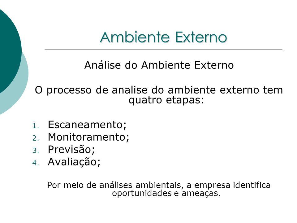 Ambiente Externo Análise do Ambiente Externo