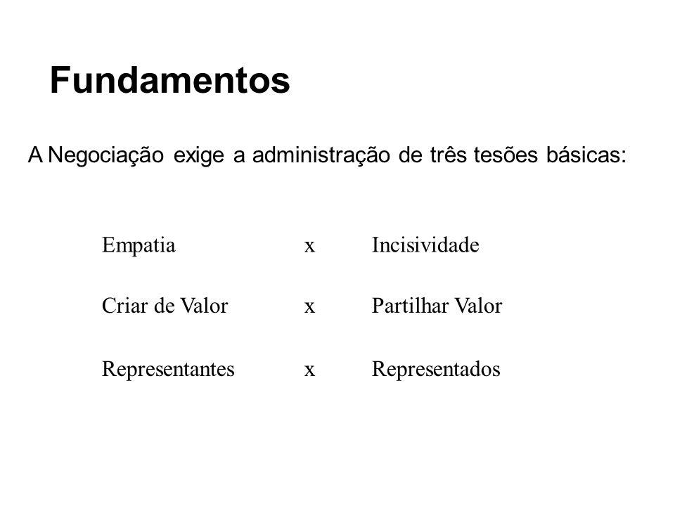 Fundamentos A Negociação exige a administração de três tesões básicas: