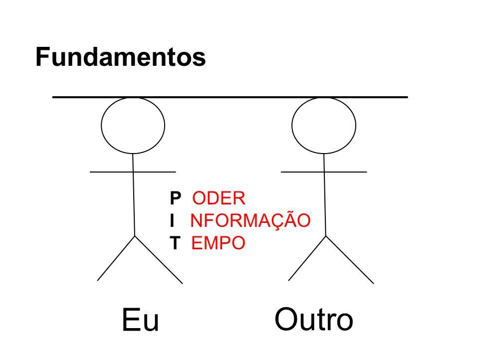 Fundamentos P ODER I NFORMAÇÃO T EMPO Eu Outro