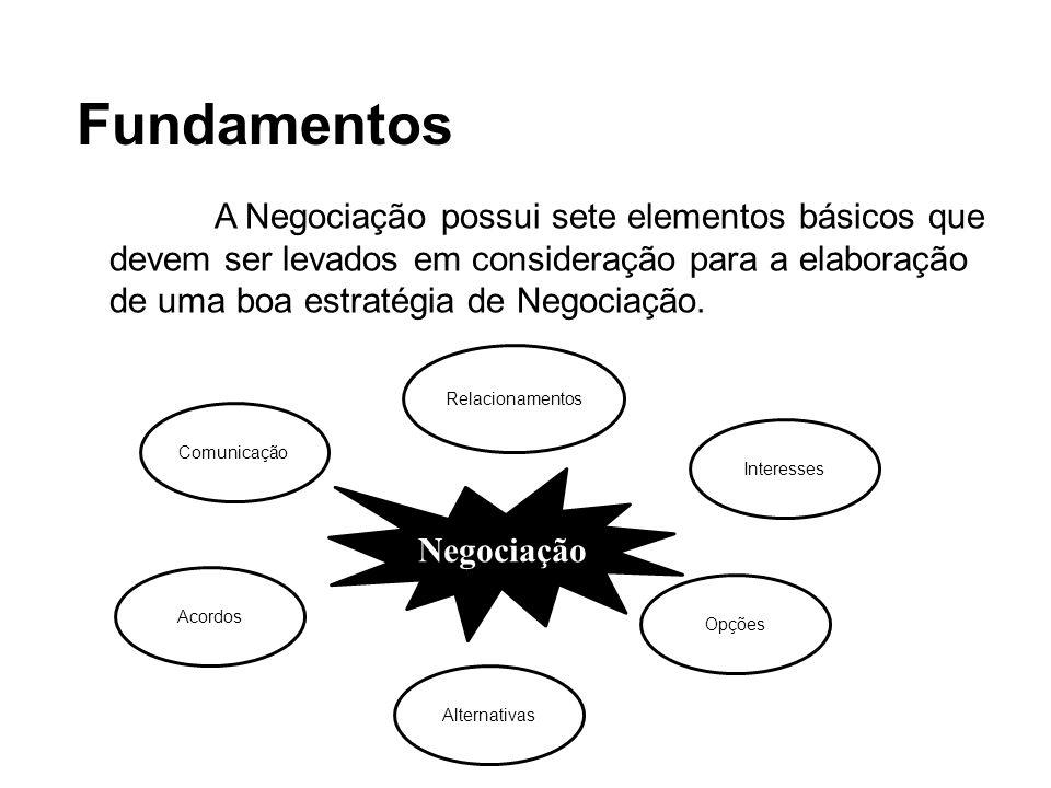 Fundamentos A Negociação possui sete elementos básicos que devem ser levados em consideração para a elaboração de uma boa estratégia de Negociação.