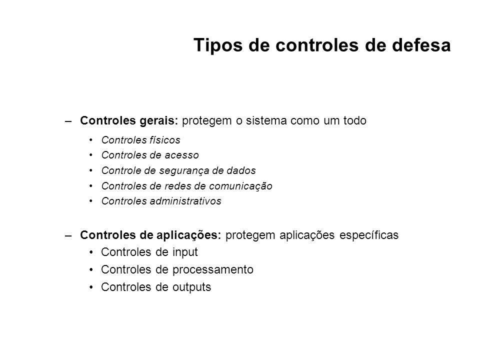 Tipos de controles de defesa
