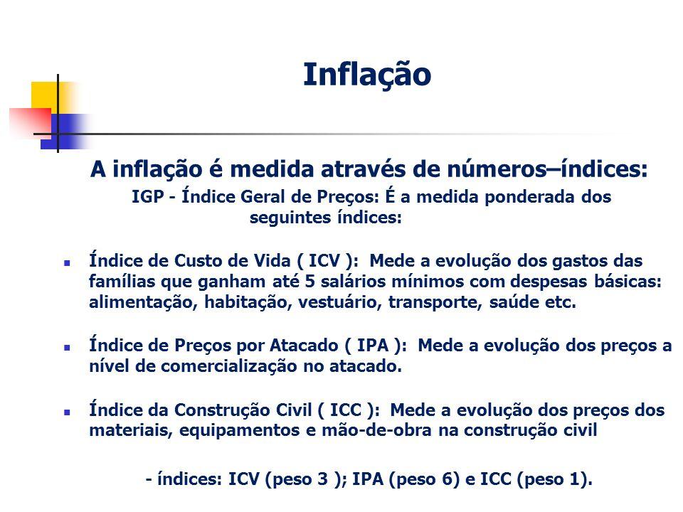 Inflação A inflação é medida através de números–índices: