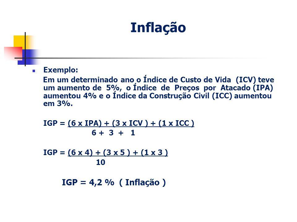 Inflação Exemplo: