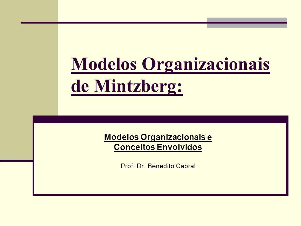 Modelos Organizacionais de Mintzberg: