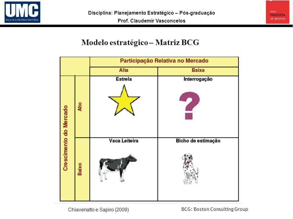 Modelo estratégico – Matriz BCG
