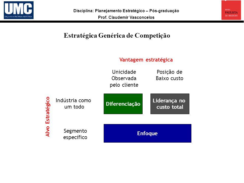 Estratégica Genérica de Competição