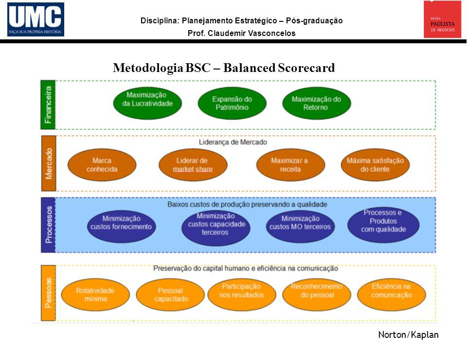 Metodologia BSC – Balanced Scorecard