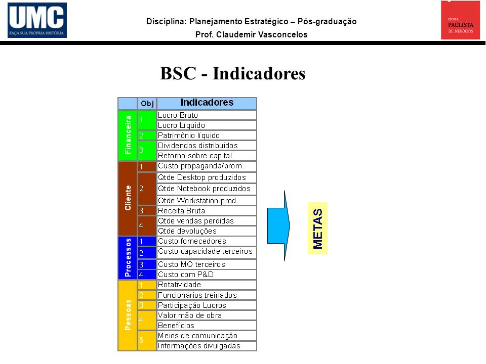 BSC - Indicadores METAS 15