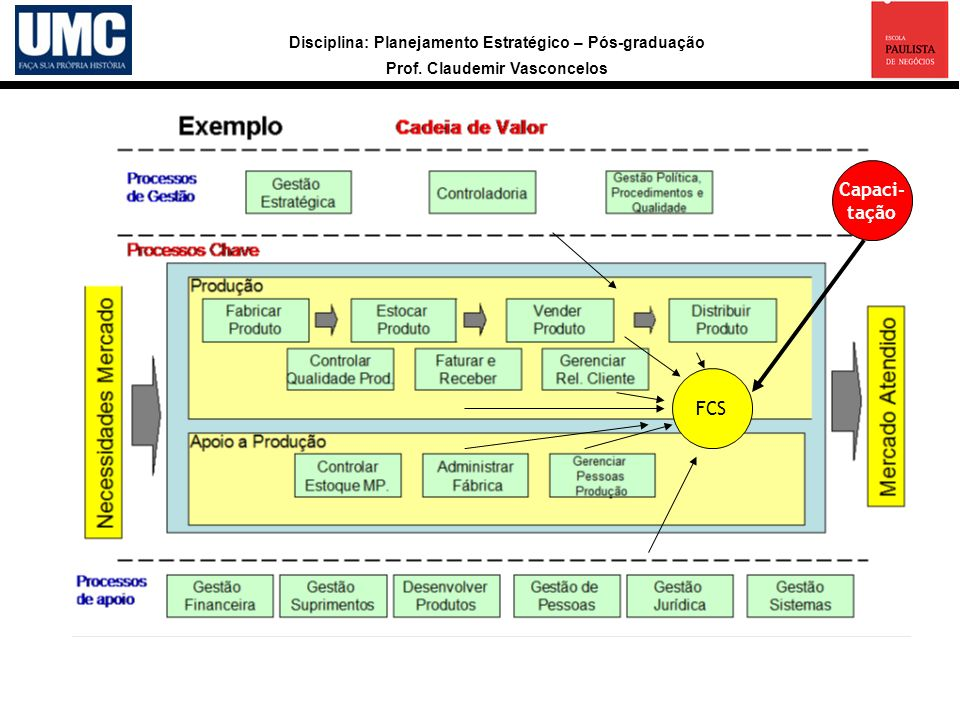 Capaci- tação FCS