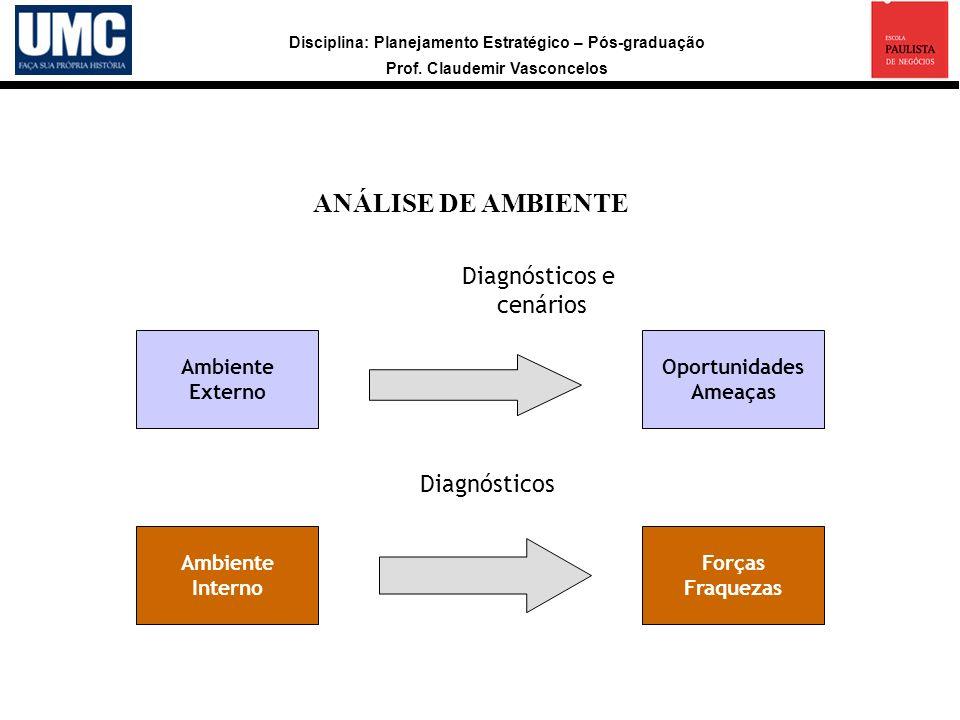 ANÁLISE DE AMBIENTE Diagnósticos e cenários Diagnósticos Ambiente