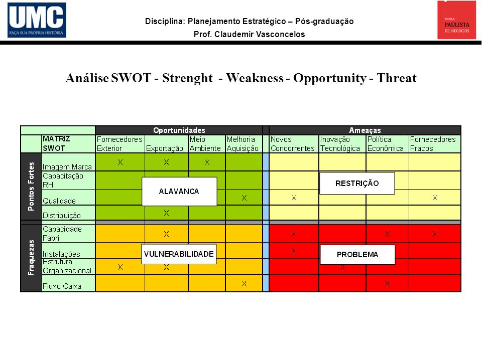 Análise SWOT - Strenght - Weakness - Opportunity - Threat