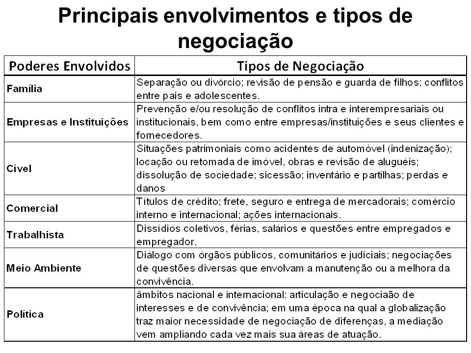 Principais envolvimentos e tipos de negociação