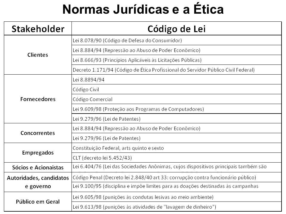 Normas Jurídicas e a Ética