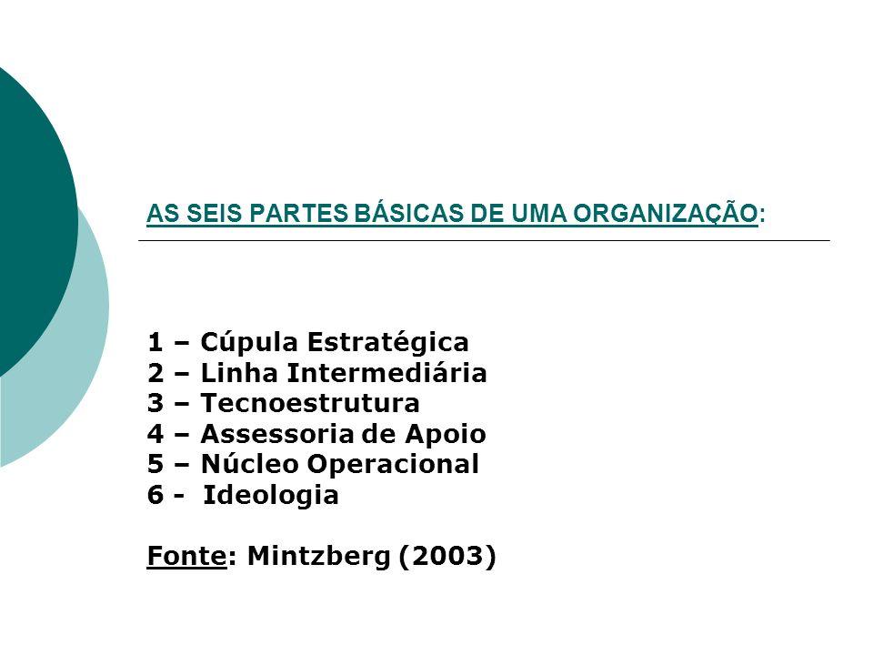 AS SEIS PARTES BÁSICAS DE UMA ORGANIZAÇÃO: