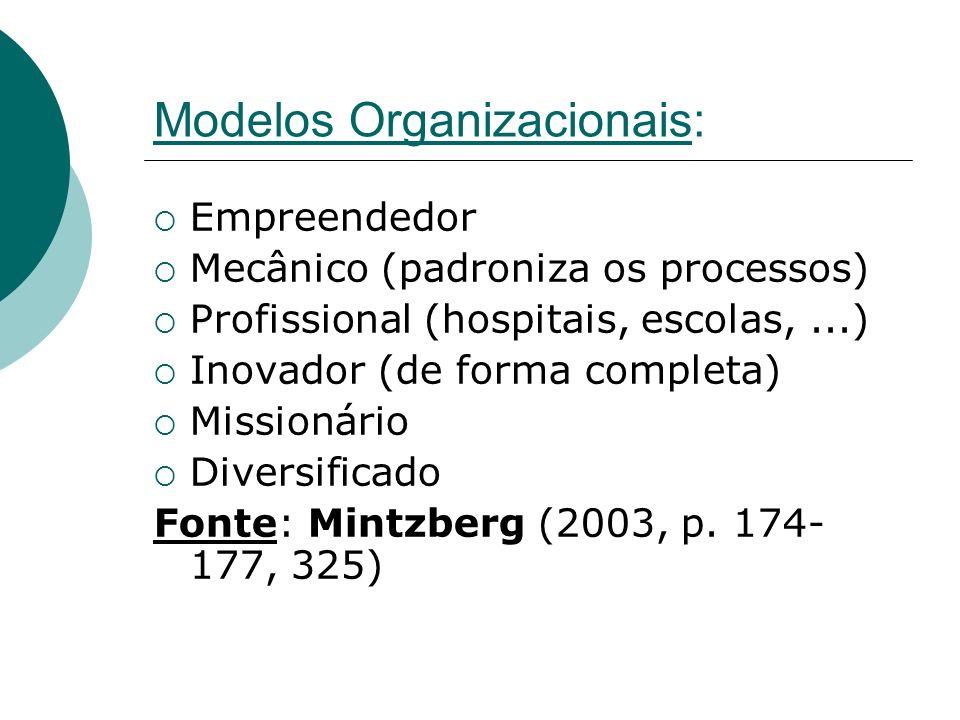 Modelos Organizacionais: