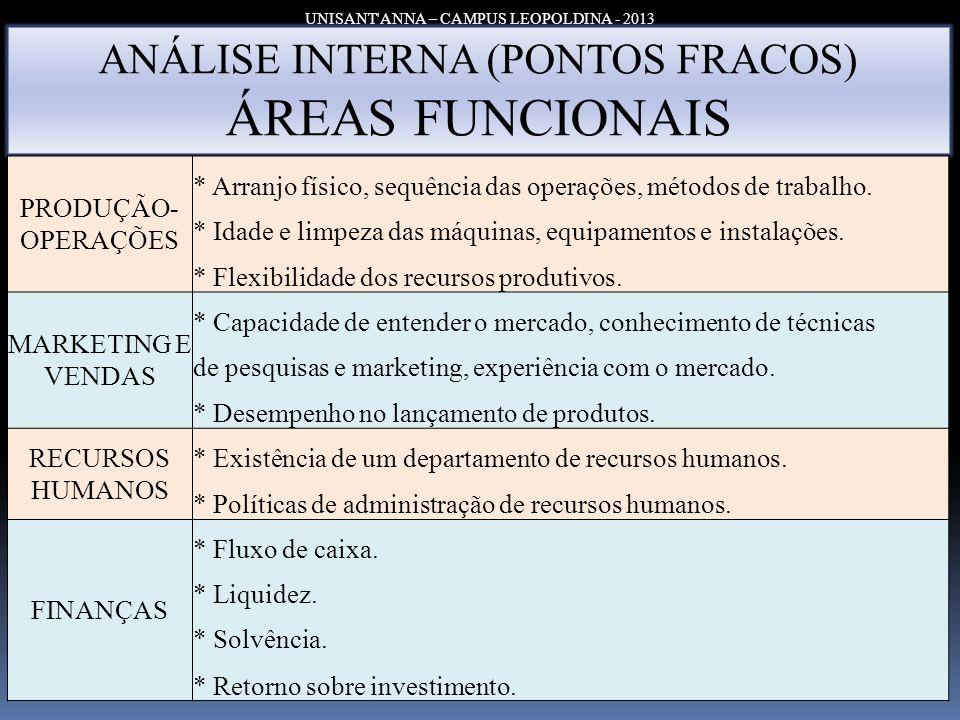 ÁREAS FUNCIONAIS ANÁLISE INTERNA (PONTOS FRACOS) PRODUÇÃO-OPERAÇÕES
