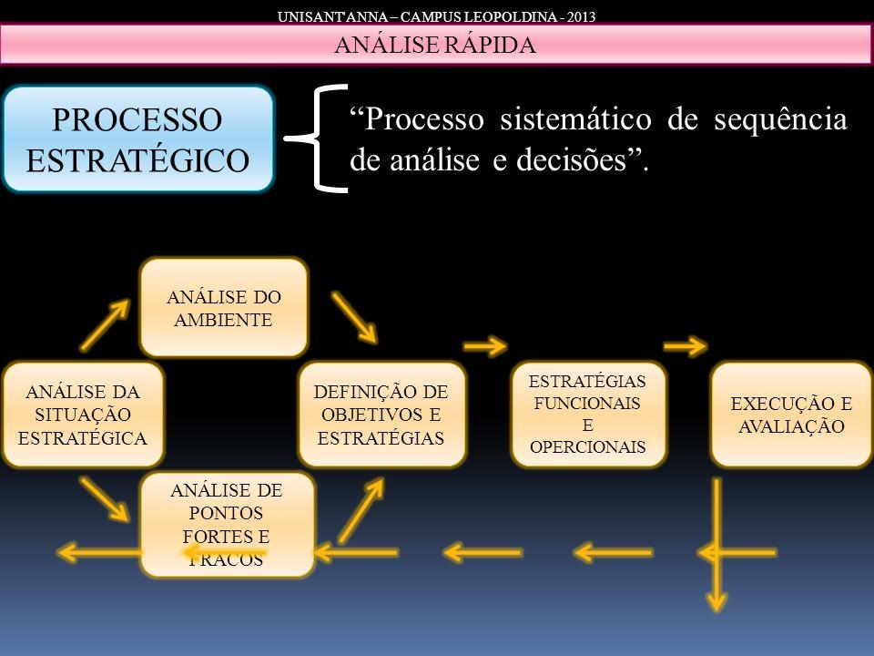 Processo sistemático de sequência de análise e decisões .