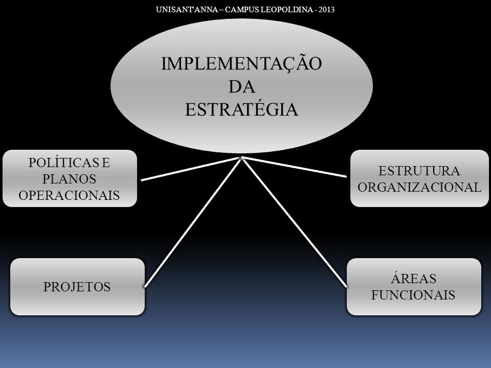 IMPLEMENTAÇÃO DA ESTRATÉGIA POLÍTICAS E PLANOS OPERACIONAIS