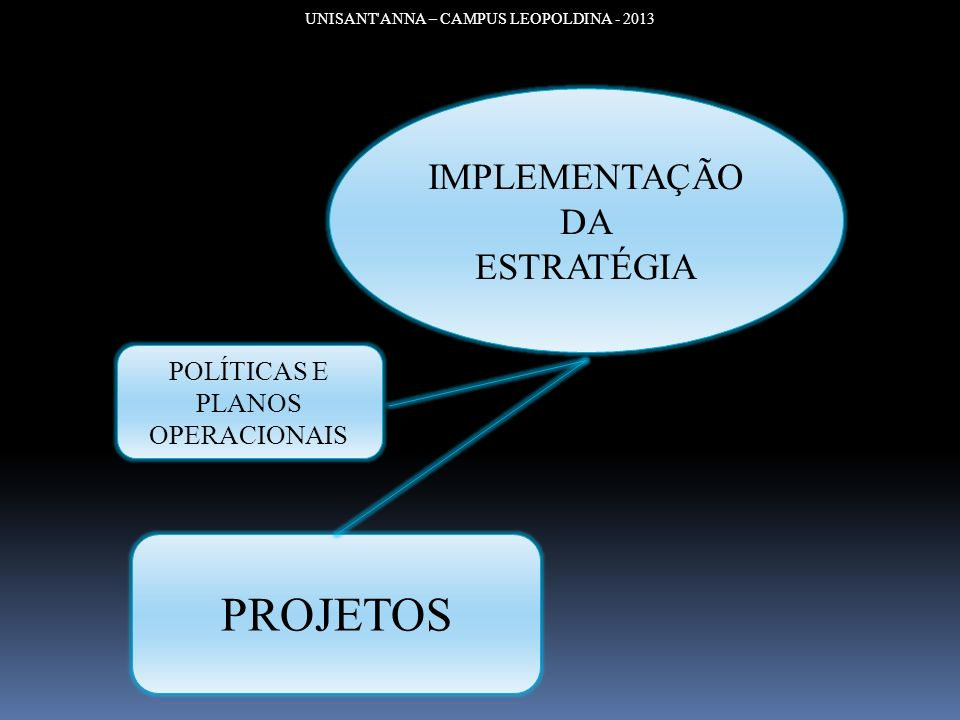 PROJETOS IMPLEMENTAÇÃO DA ESTRATÉGIA POLÍTICAS E PLANOS OPERACIONAIS
