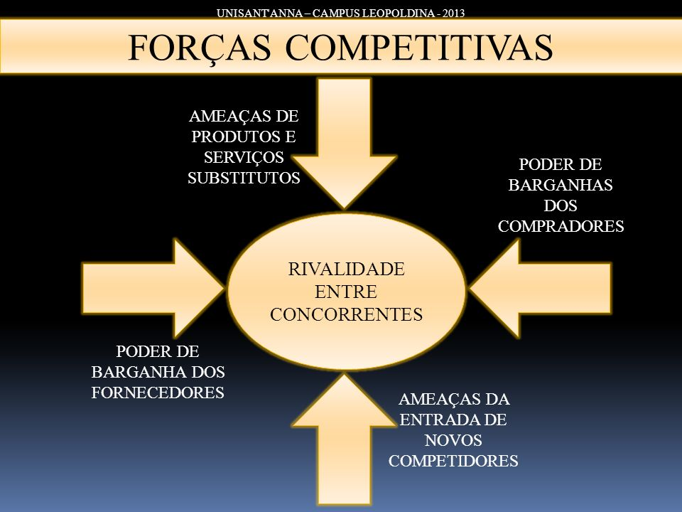 FORÇAS COMPETITIVAS RIVALIDADE ENTRE CONCORRENTES