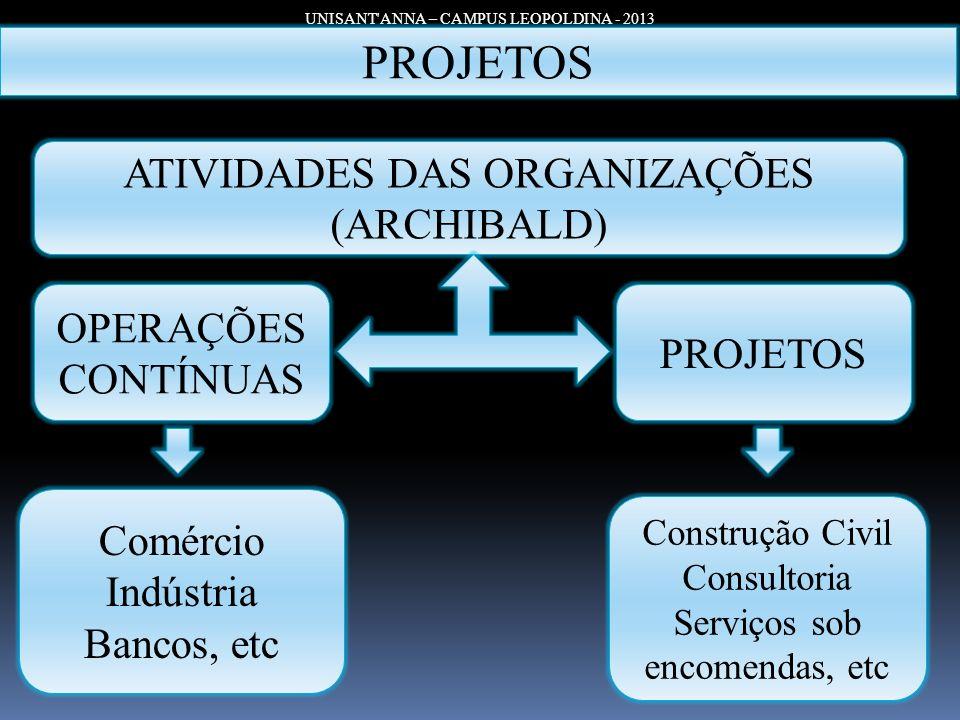 PROJETOS ATIVIDADES DAS ORGANIZAÇÕES (ARCHIBALD) OPERAÇÕES CONTÍNUAS