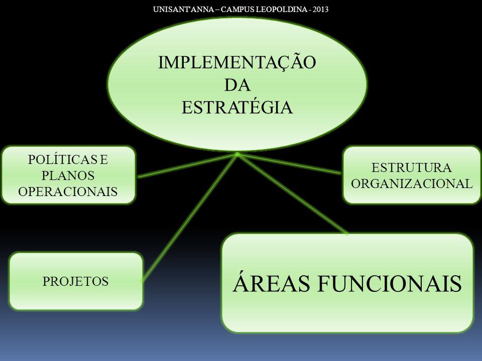ÁREAS FUNCIONAIS IMPLEMENTAÇÃO DA ESTRATÉGIA