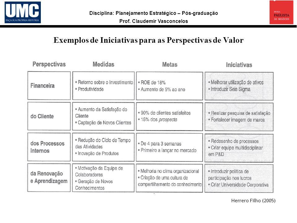 Exemplos de Iniciativas para as Perspectivas de Valor