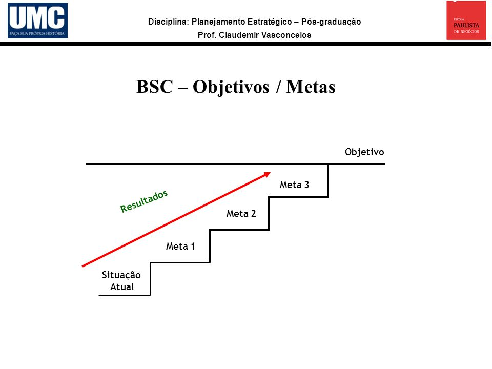 BSC – Objetivos / Metas Objetivo Meta 3 Resultados Meta 2 Meta 1