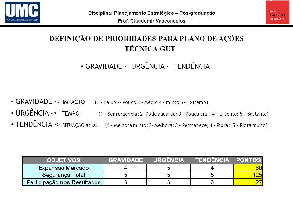DEFINIÇÃO DE PRIORIDADES PARA PLANO DE AÇÕES TÉCNICA GUT