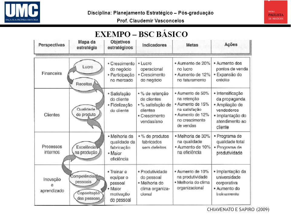 EXEMPO – BSC BÁSICO CHIAVENATO E SAPIRO (2009) 9