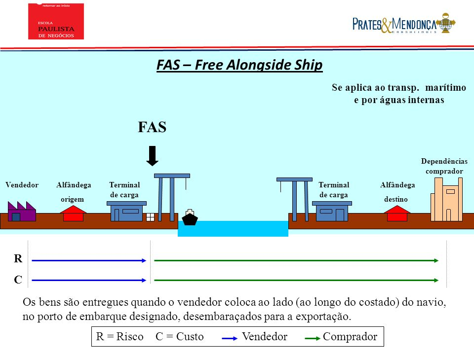 FAS – Free Alongside Ship