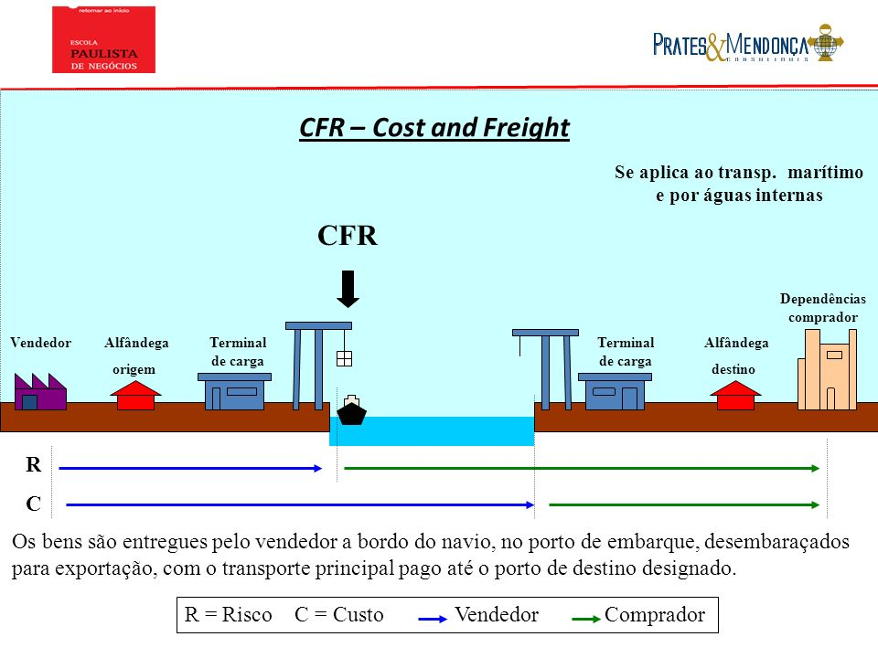 CFR – Cost and Freight CFR R C