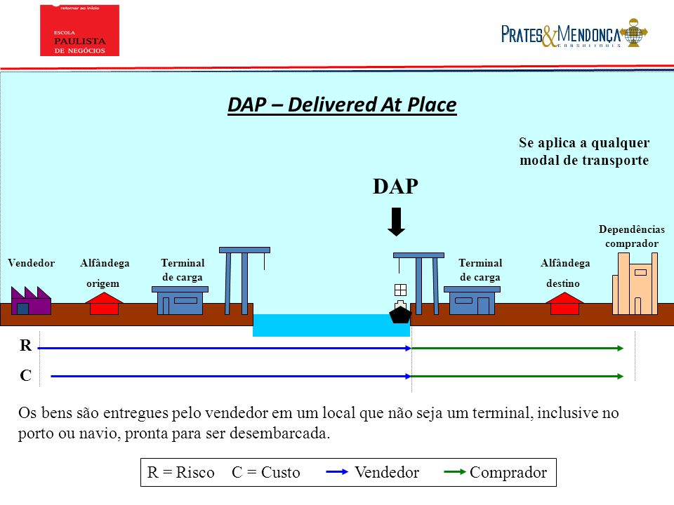 DAP – Delivered At Place