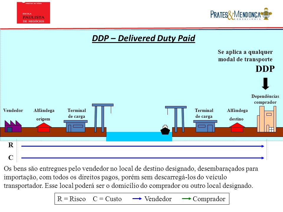 DDP – Delivered Duty Paid