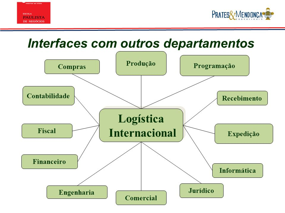 Interfaces com outros departamentos