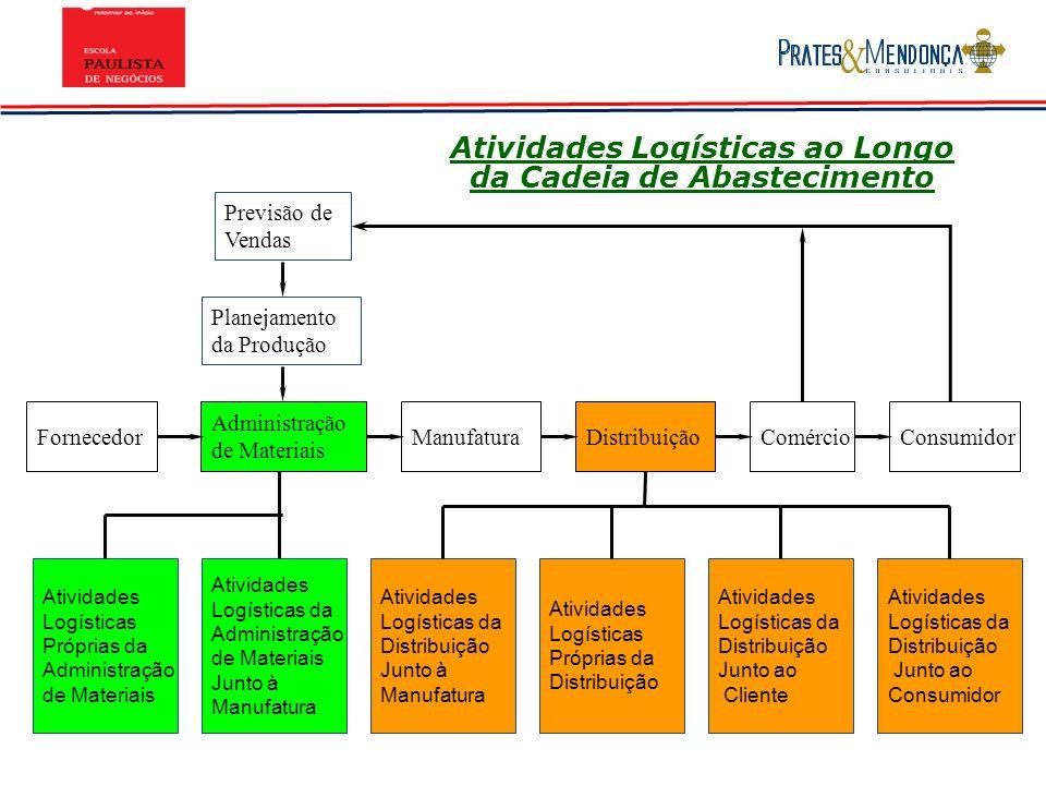 Atividades Logísticas ao Longo da Cadeia de Abastecimento