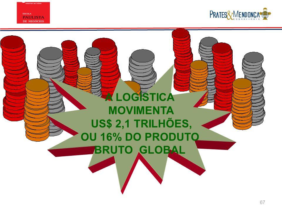 A LOGÍSTICA MOVIMENTA US$ 2,1 TRILHÕES, OU 16% DO PRODUTO BRUTO GLOBAL