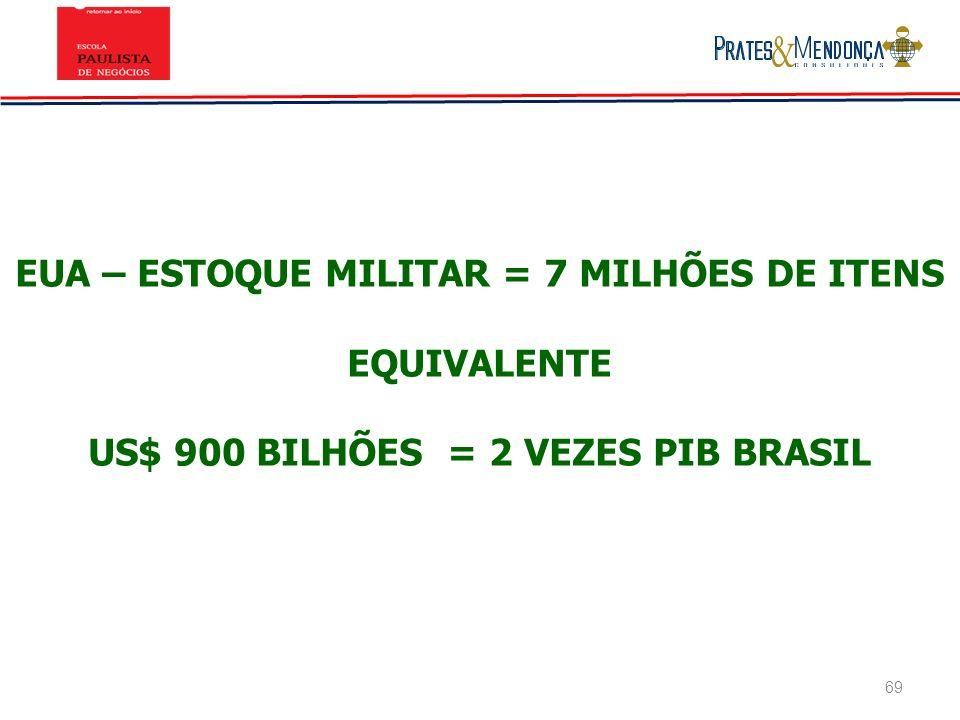 EUA – ESTOQUE MILITAR = 7 MILHÕES DE ITENS EQUIVALENTE