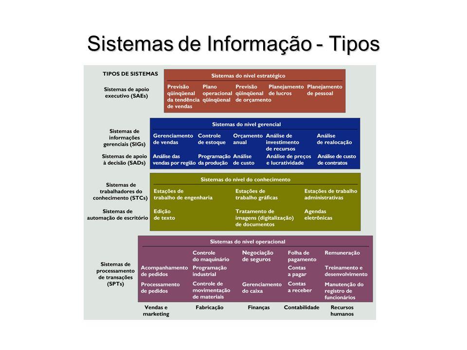 Sistemas de Informação - Tipos