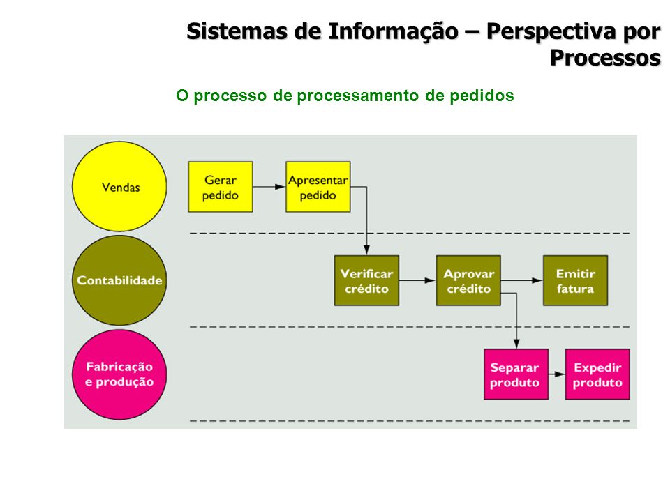 Sistemas de Informação – Perspectiva por Processos