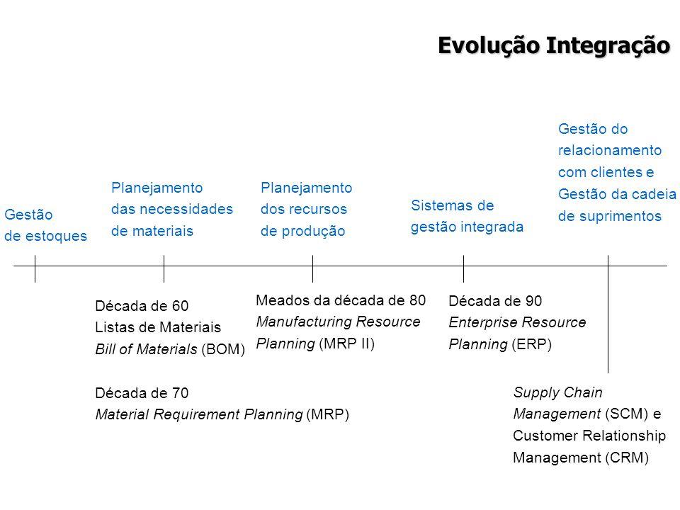 Evolução Integração Gestão do relacionamento com clientes e
