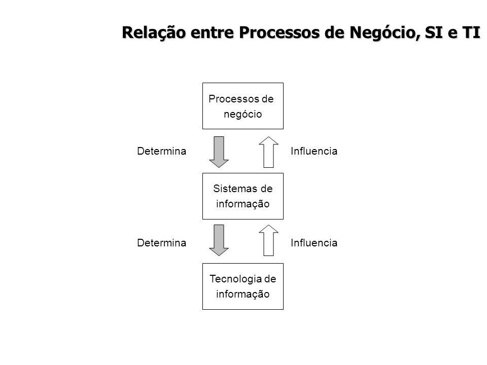 Relação entre Processos de Negócio, SI e TI