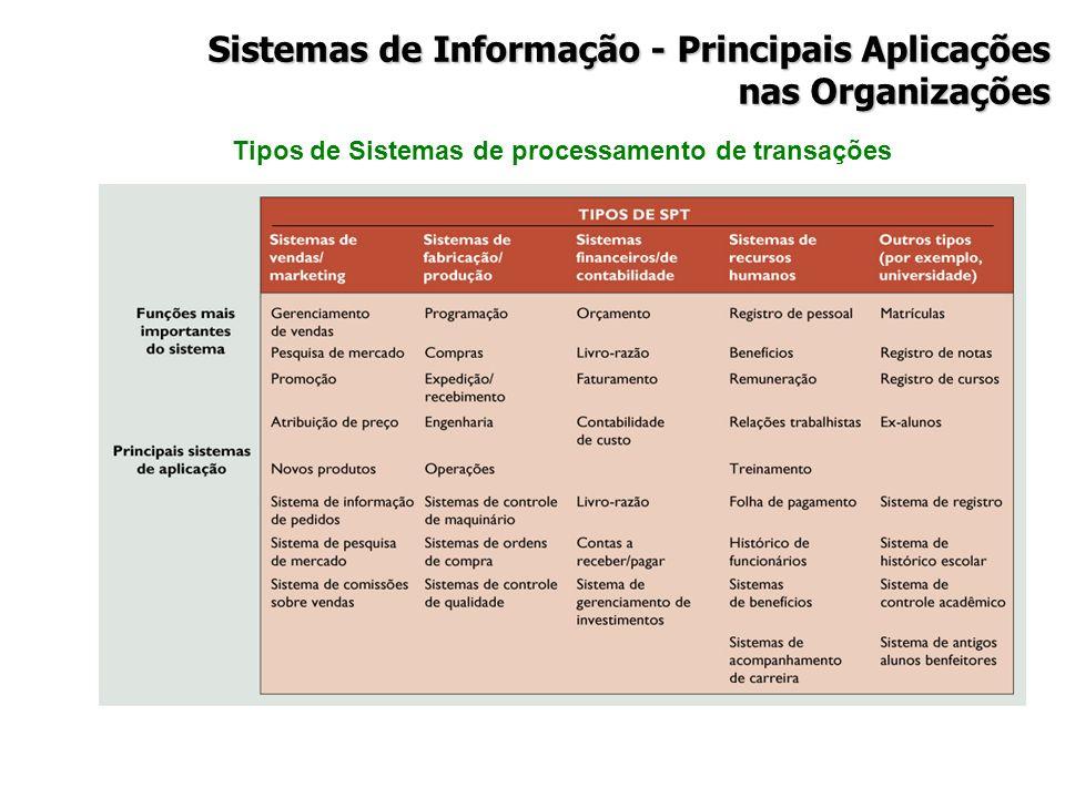 Tipos de Sistemas de processamento de transações