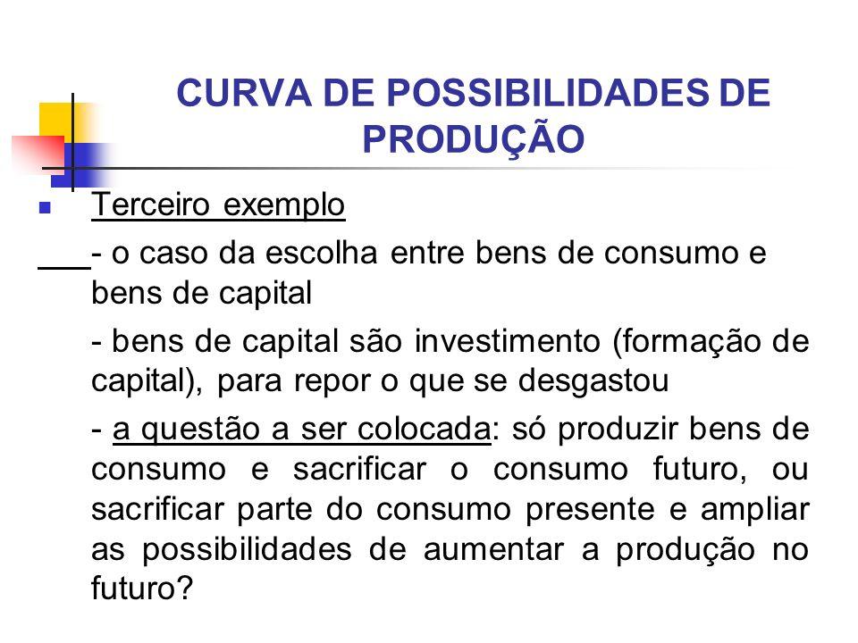 CURVA DE POSSIBILIDADES DE PRODUÇÃO