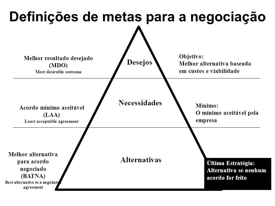 Definições de metas para a negociação