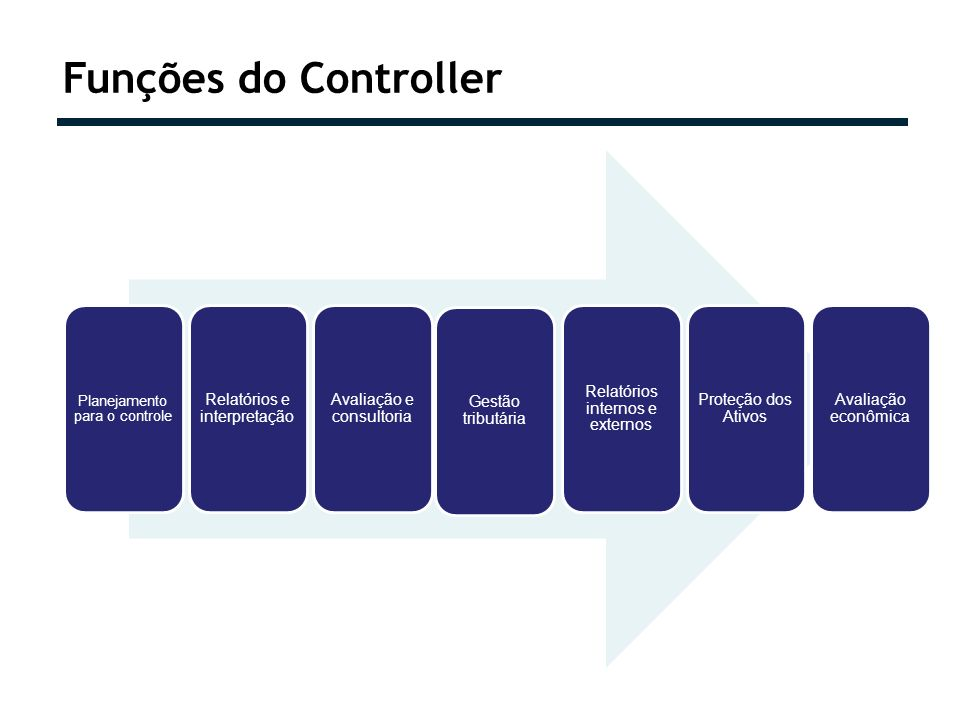 Funções do Controller Planejamento para o controle